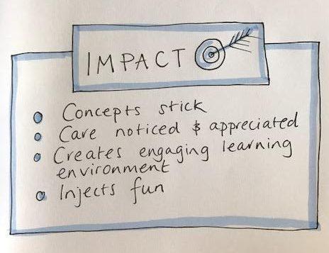 visual facilitation - impact